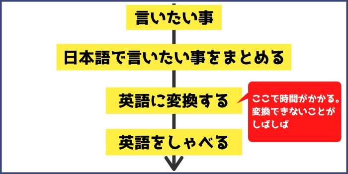 言いたい事 ↓ 日本語で言いたい事をまとめる。 ↓ 英語に変換する。(←ここで時間がかかる。変換できないことがしばしば) ↓ 英語をしゃべる。