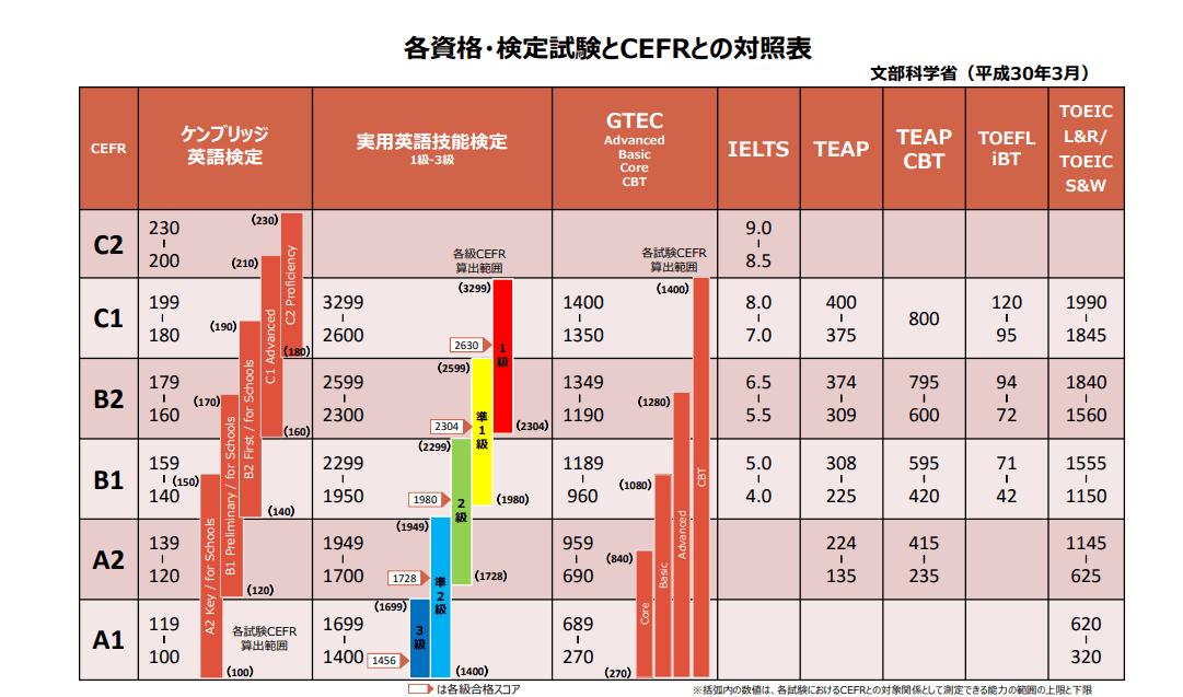 CEFR表