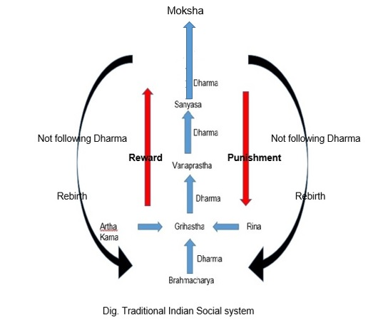 Traditional indian social system.jpg