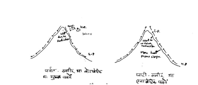 anabatic and katabatic wind