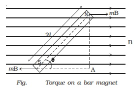 Torque on bar magnet