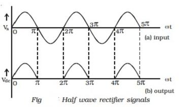 Half wave rectifier signals