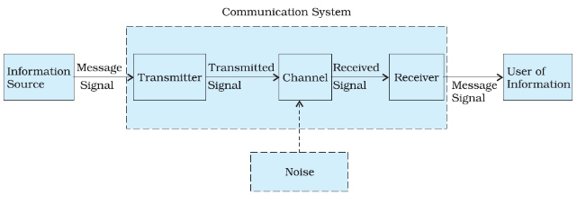 Elements of Communication System