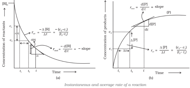 Instantaneous and average rate of reaction