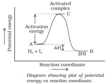 potential energy vs reaction coordinate