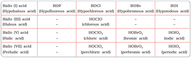 Oxoacids of halogens