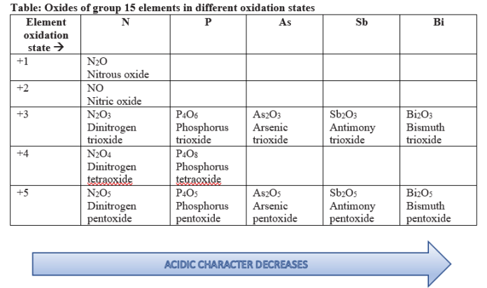 oxides of group 15 elements in different oxidation states