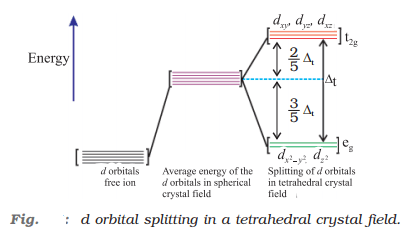 d orbital splitting in a tetrahedral crystal field