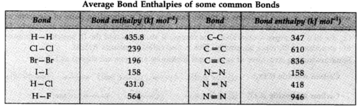 Bond Enthalpy
