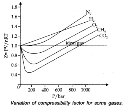 Compressibility factor (Z)