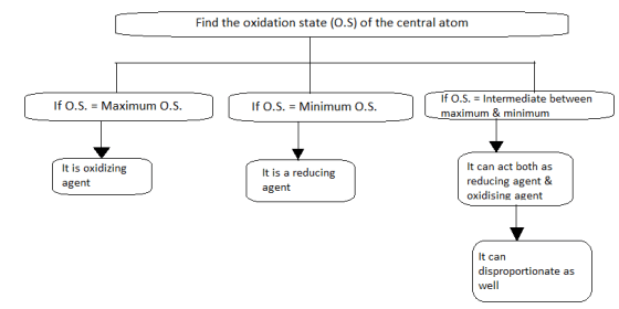 How to identify whether a particular substance in an oxidising or a reducing agent