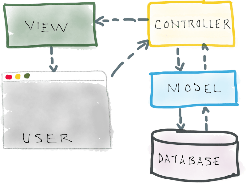 Understanding Model View Controller Mvc With Real World