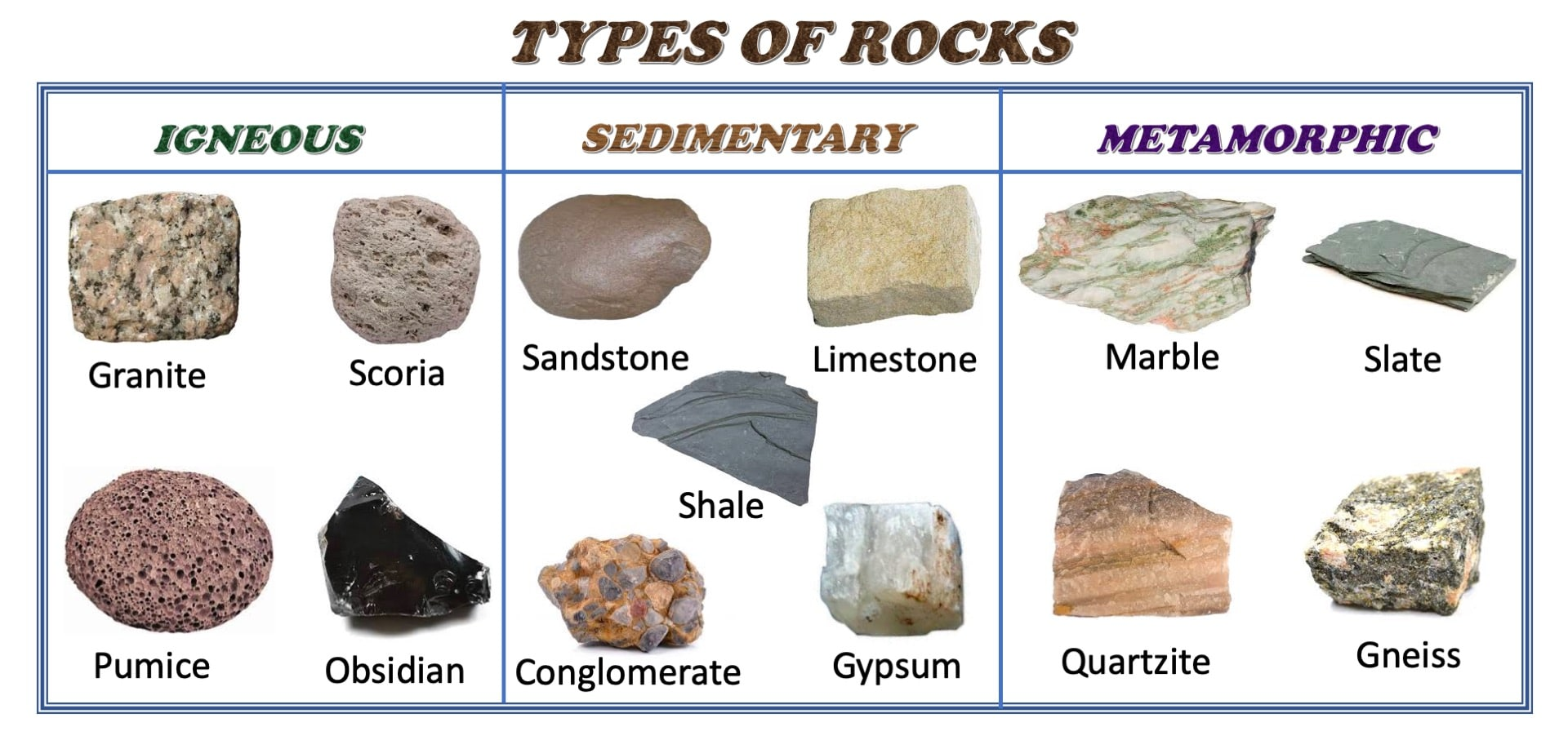Three Types Of Rocks For Kids