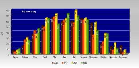 Vergleichende Darstellung des Ertrages unserer Photovoltaikanlage in den letzten Jahren.