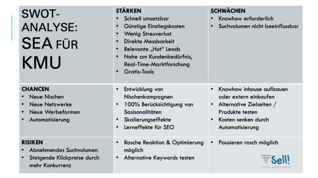 SWOT-Analyse: SEA für KMU