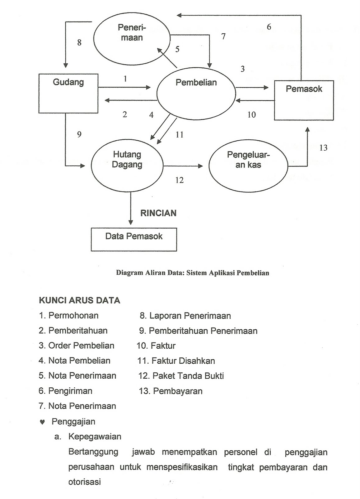 Sistem Informasi Akuntansi Siklus Aplikasi Sia