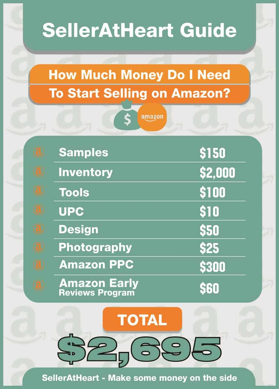 How Much Does It Cost To Sell On Amazon: Facts And Figures