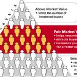 Maximizing your Sale Price