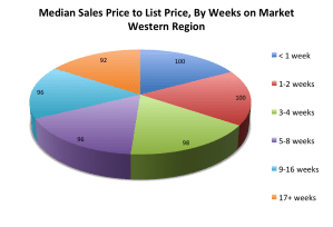 Sales to List Price Ratio by Weeks on Market