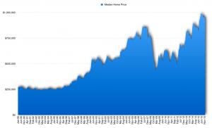 Santa Clara County Median Home Price, 1990-2015