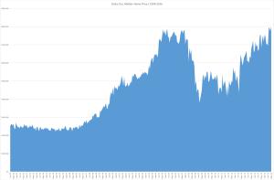 Santa Cruz County Median Home Price since 1990