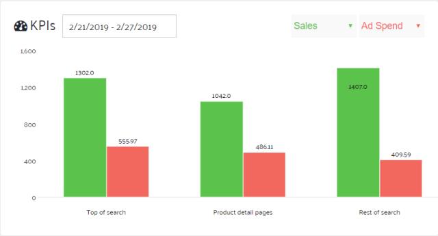Analyse du rapport sur les emplacements d'annonce Amazon maintenant disponible dans Sellics