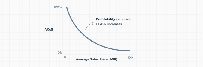 How To Improve Amazon Acos In 2021 Guide Sellics