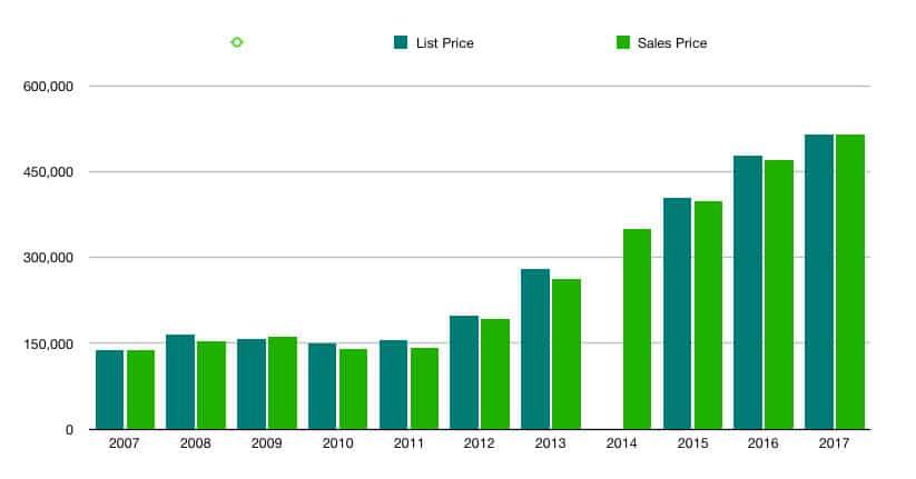 Inspired Homes 37203-Sales-Data-10-years Nashville Zip Code 37203