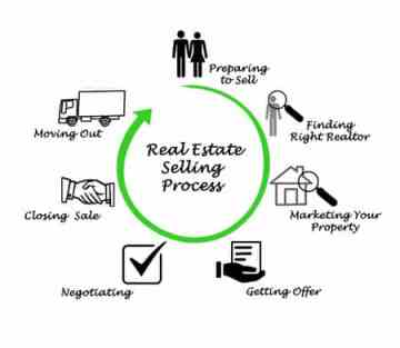 Inspired Homes Selling-Process How to Sell a Home in Gallatin TN Selling a Home  Selling a Home how to sell a home