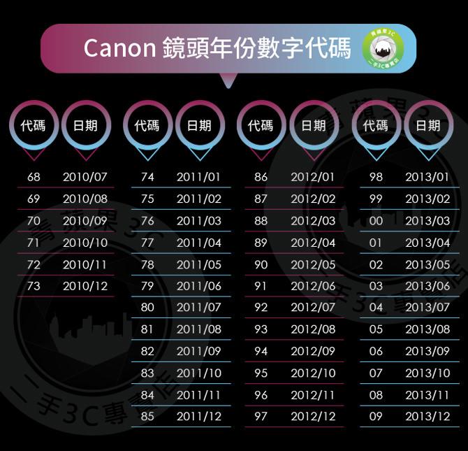 canon鏡頭數字年份代碼