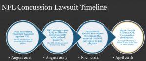 NFL Concussion Lawsuit Timeline