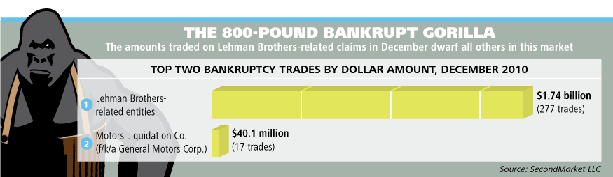 Bankruptcy Chart Infographic