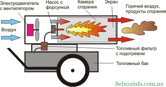 Особенности строения теплой пушки