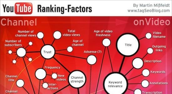 5 zaawansowanych taktyk SEO na YouTube
