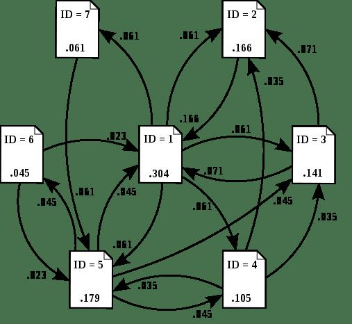 Działanie algorytmu PageRank