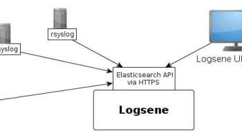 Recipe: rsyslog + Elasticsearch + Kibana - Sematext
