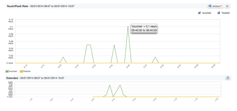 memcached-cache stats-touch_flush_rate