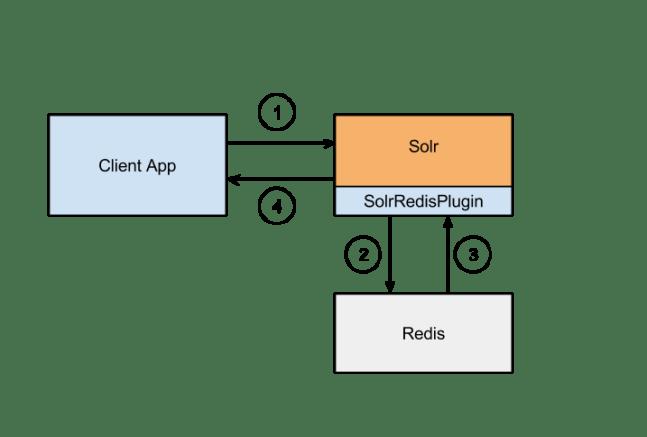 Solr Redis Plugin Data Flow