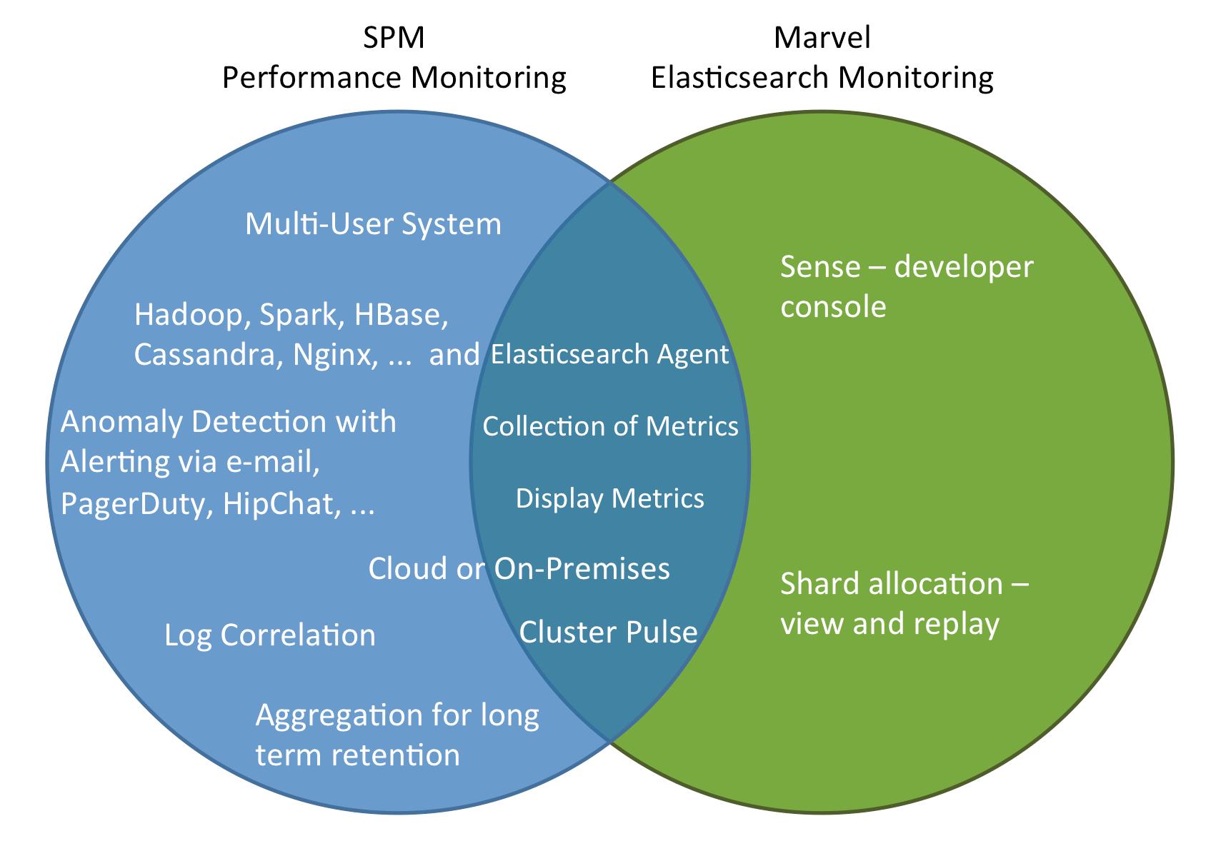 Elasticsearch Monitoring Spm Vs Marvel
