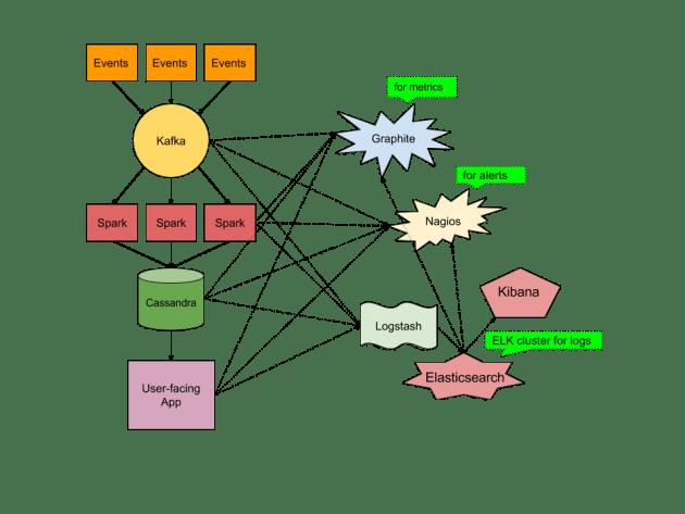 Kafka-Spark-Cassandra - mish-mash tooling