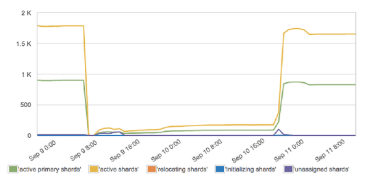 Top_10_shard_allocation_status
