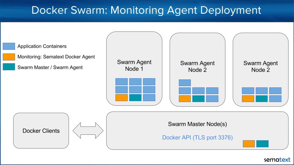 Docker swarm Monitoring