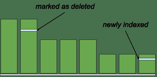 Deletions in Elasticsearch