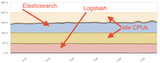 Logstash apache logs CPU usage