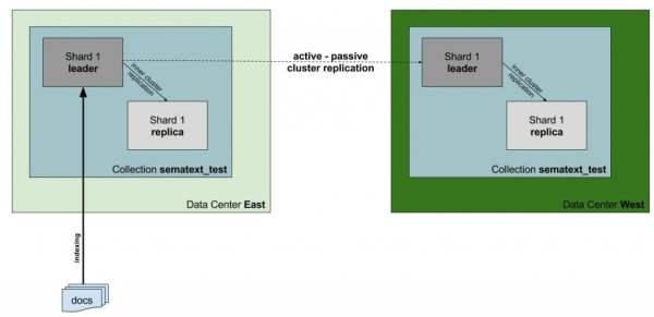 Solr 6 Cross-Data Center Replication - DZone Big Data