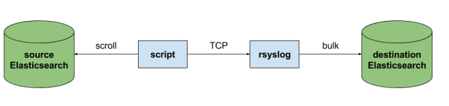 rsyslog to Elasticsearch reindex flow