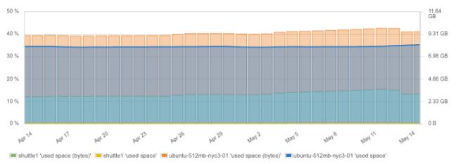 DIsk Space on Docker Nodes