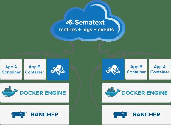 rancheros-sematext-docker-agent