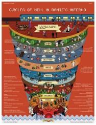 Mapa del Infierno, según la Divina Comedia de Dante
