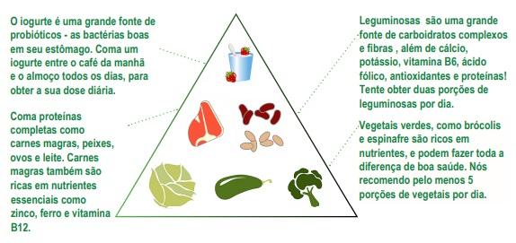 Dieta sem Glúten: Piramide Alimentar